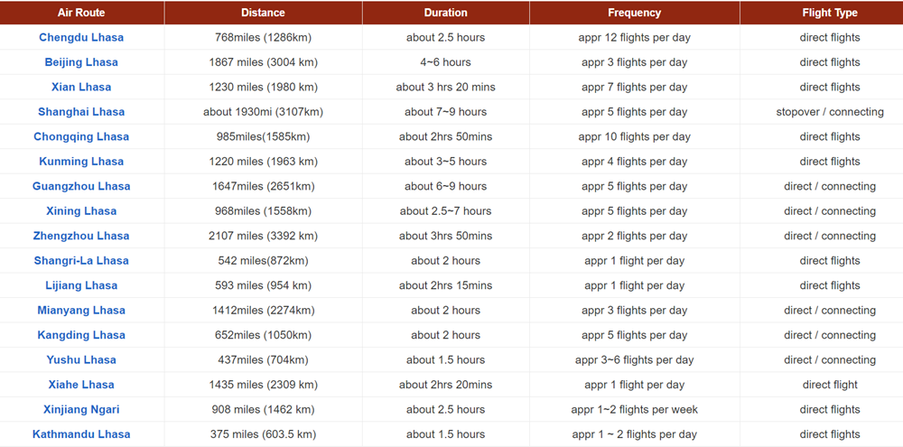 information of main flights to Tibet