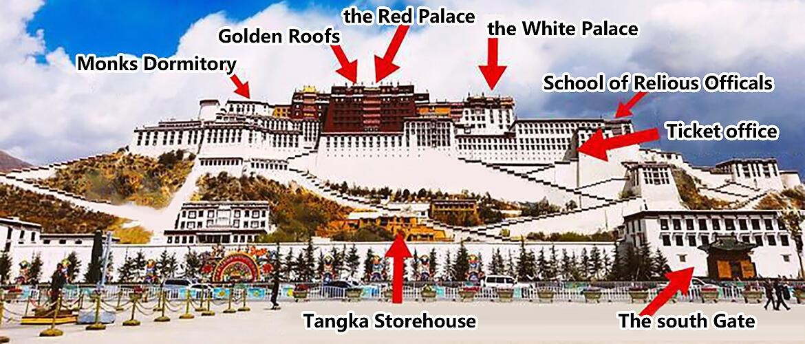 The structural analysis of the Potala Palace.